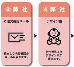 赤ちゃん米注文の流れ02