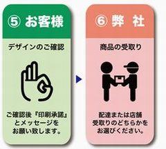赤ちゃん米注文の流れ03